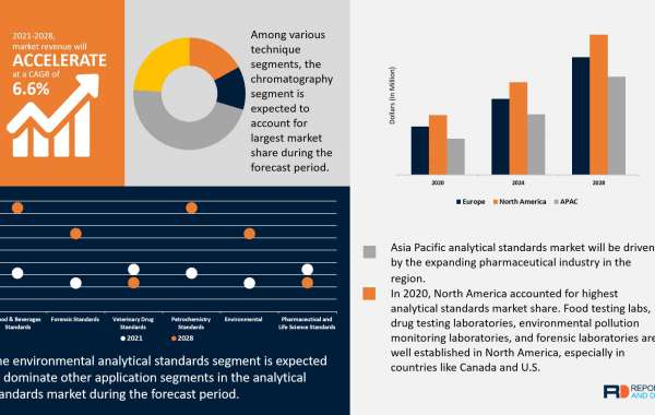 Analytical Standards Market Analysis, Insights, Outlook and Forecasts 2028
